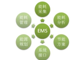 EMS能源管理系统图片