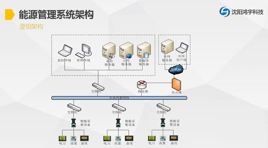 能源管理系统图片/能源管理系统样板图 (2)