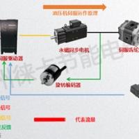 压铸机伺服节能改造@注塑机做伺服节能改造需要多少钱