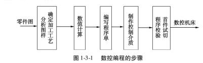 郑州数控编程培训教程 数控编程的 数控编程步骤